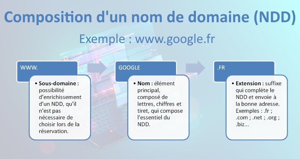 Composition d'un nom de domaine (nom et extension)